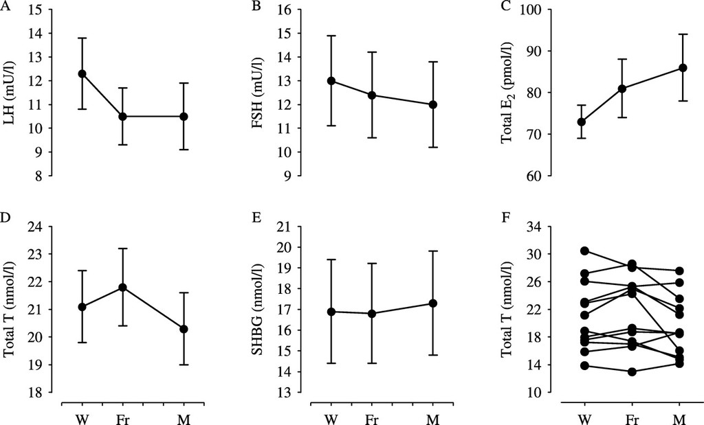 Letrozole once a week normalizes serum testosterone in