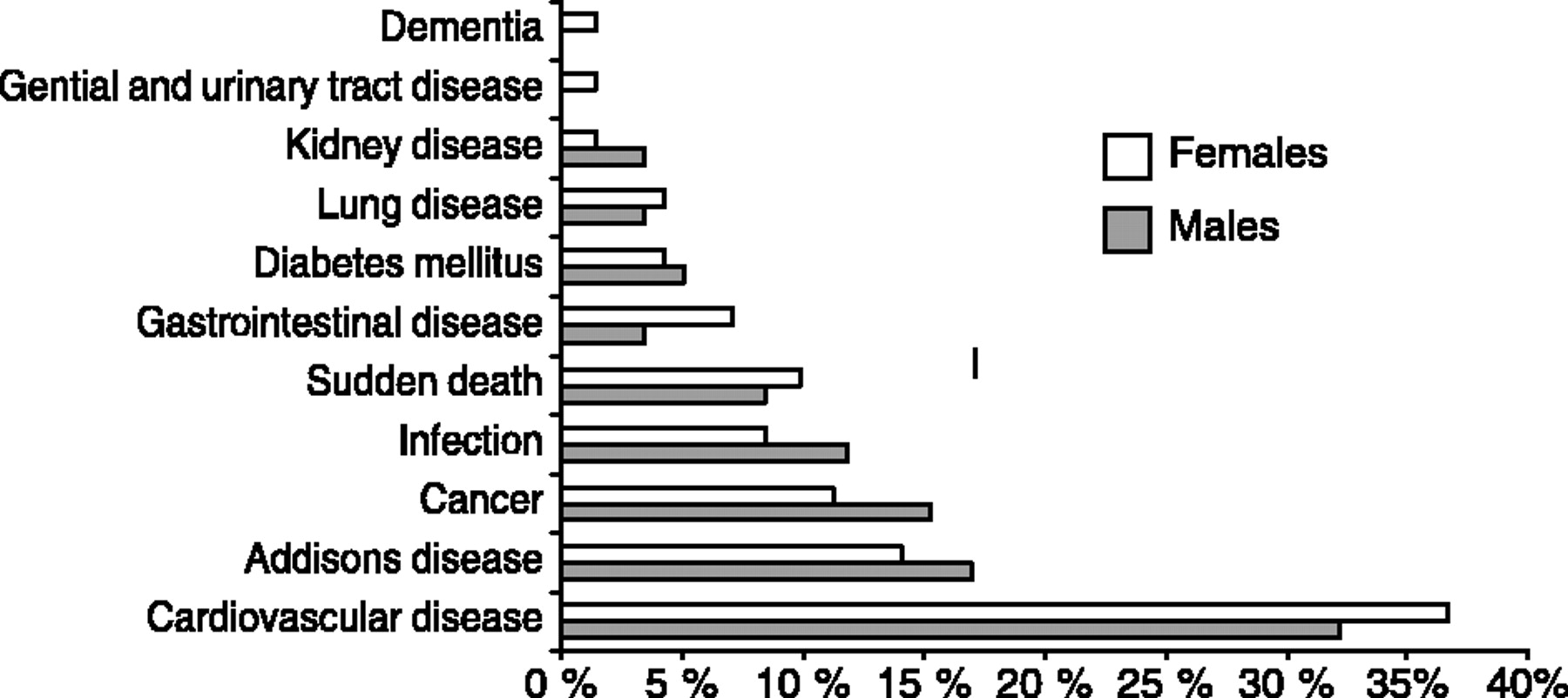 Normal Overall Mortality Rate In Addison S Disease But Young Patients Are At Risk Of Premature Death In European Journal Of Endocrinology Volume 160 Issue 2 2009