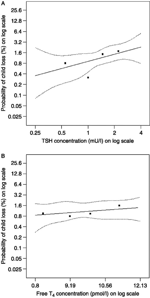 Higher maternal TSH levels in pregnancy are associated with