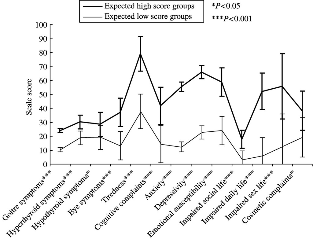 Validity And Reliability Of The Novel Thyroid Specific Quality Of Life Questionnaire Thypro In European Journal Of Endocrinology Volume 162 Issue 1 2010