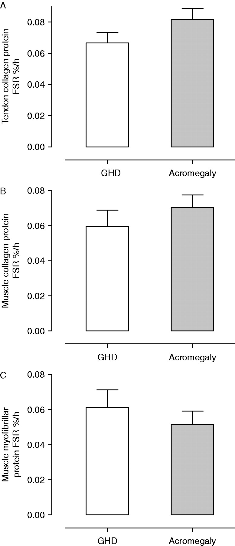 GH and IGF1 levels are positively associated with