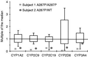 Impaired hepatic drug and steroid metabolism in congenital