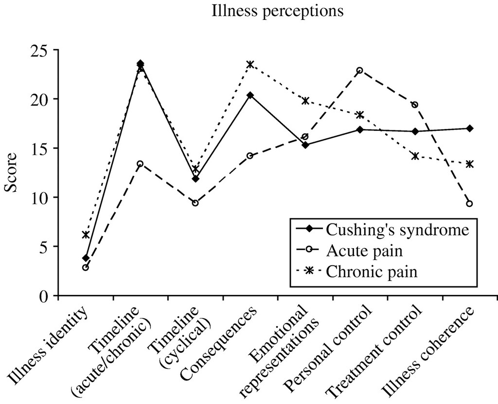 Negative illness perceptions are associated with impaired
