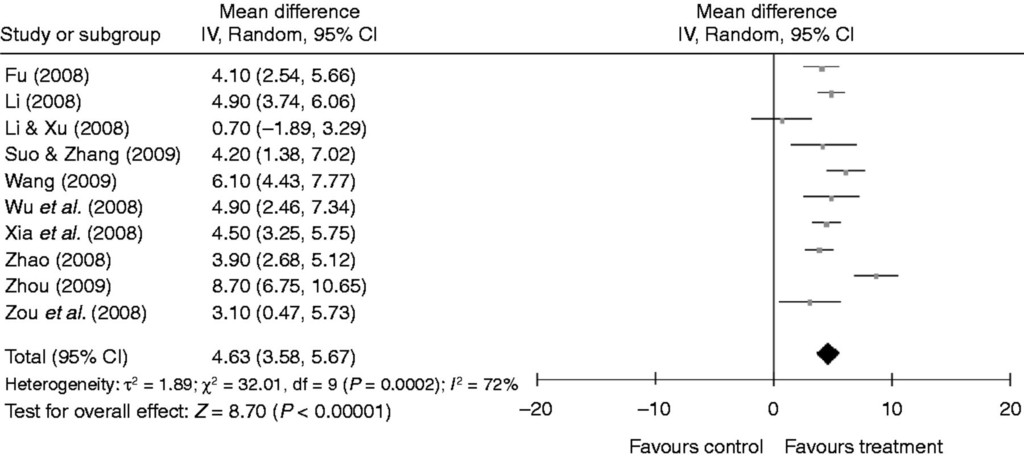 THERAPY OF ENDOCRINE DISEASE: A systematic review and meta