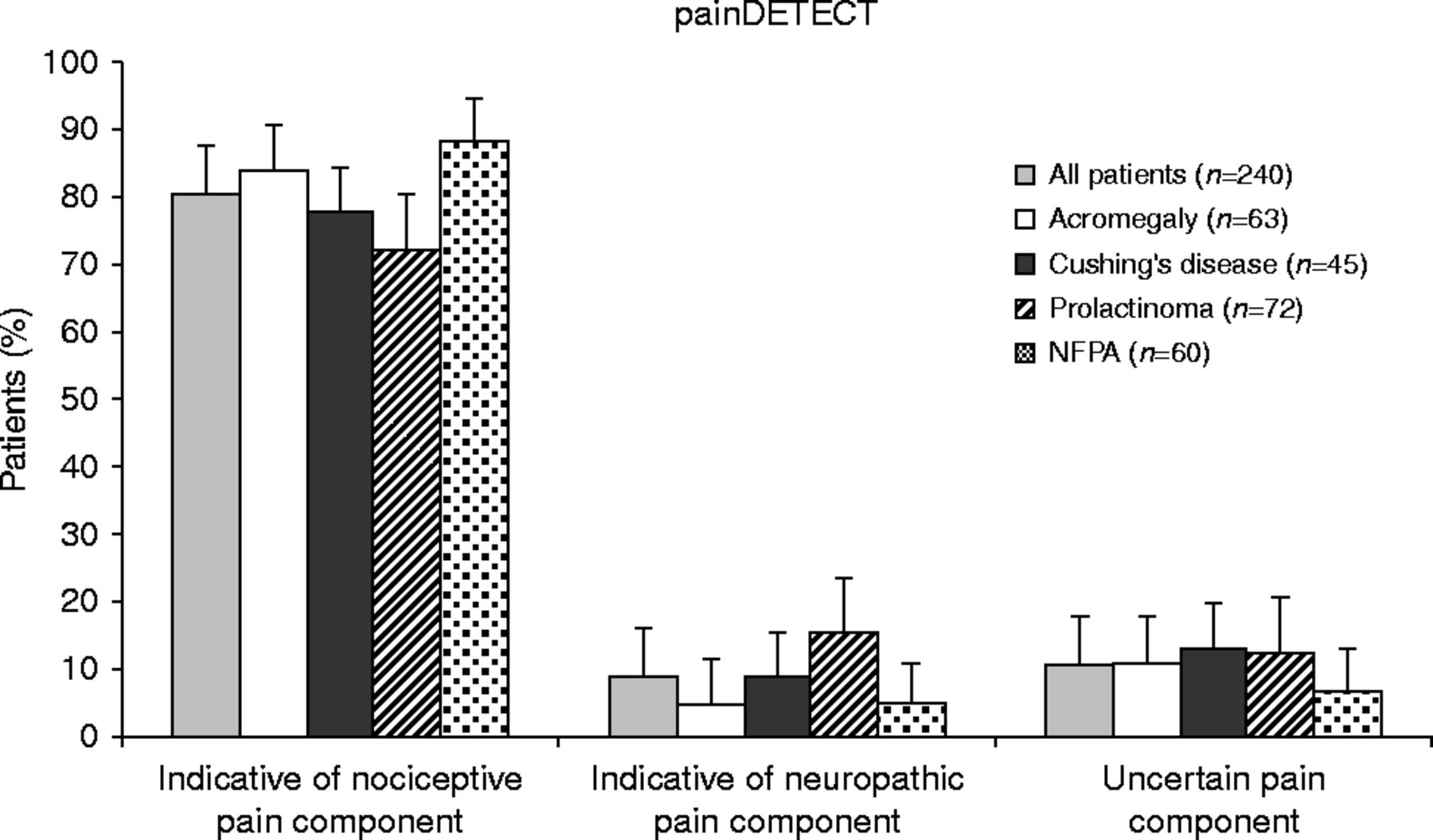 Clinical characteristics of pain in patients with pituitary adenomas