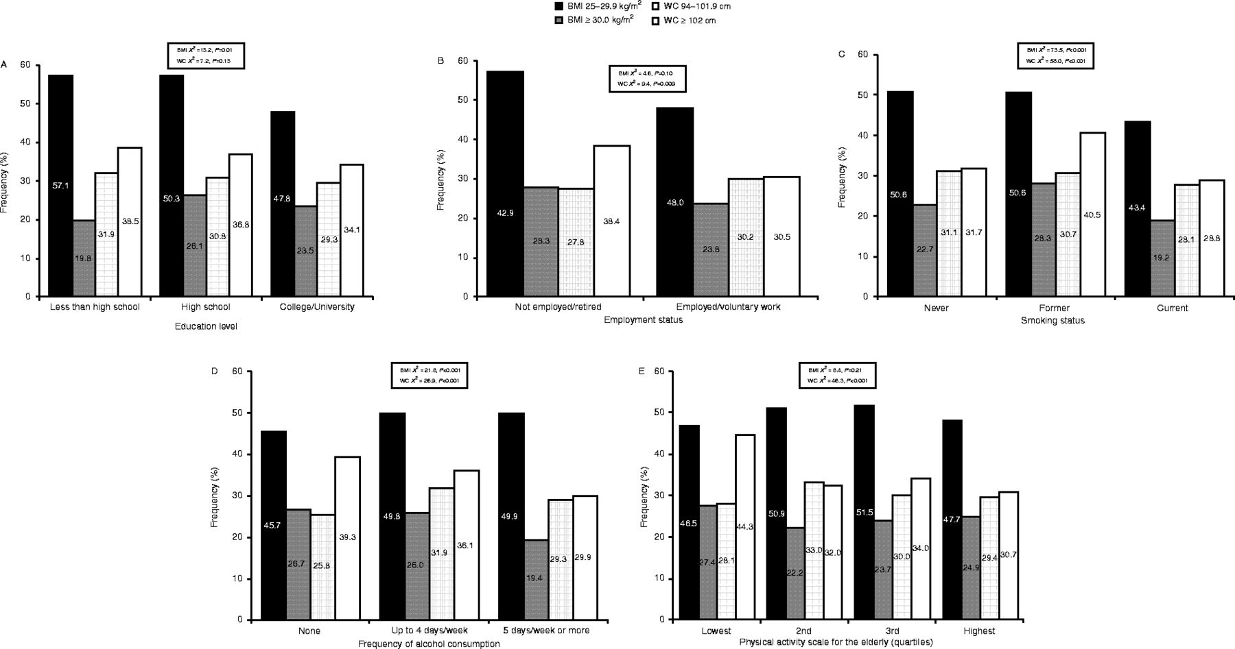 Associations of obesity with socioeconomic and lifestyle