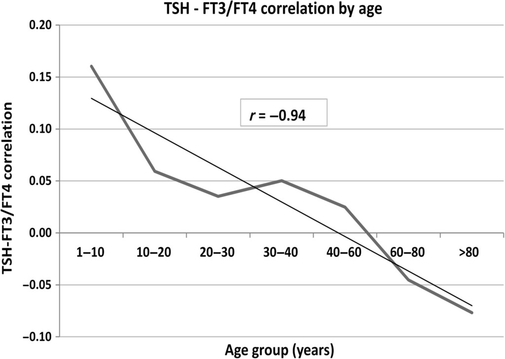 Tsh Enhancement Of Ft4 To Ft3 Conversion Is Age Dependent In
