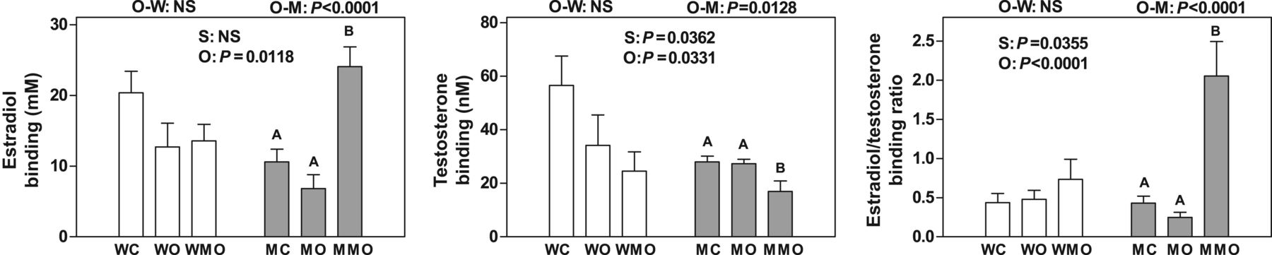 Modulation of SHBG binding to testosterone and estradiol by