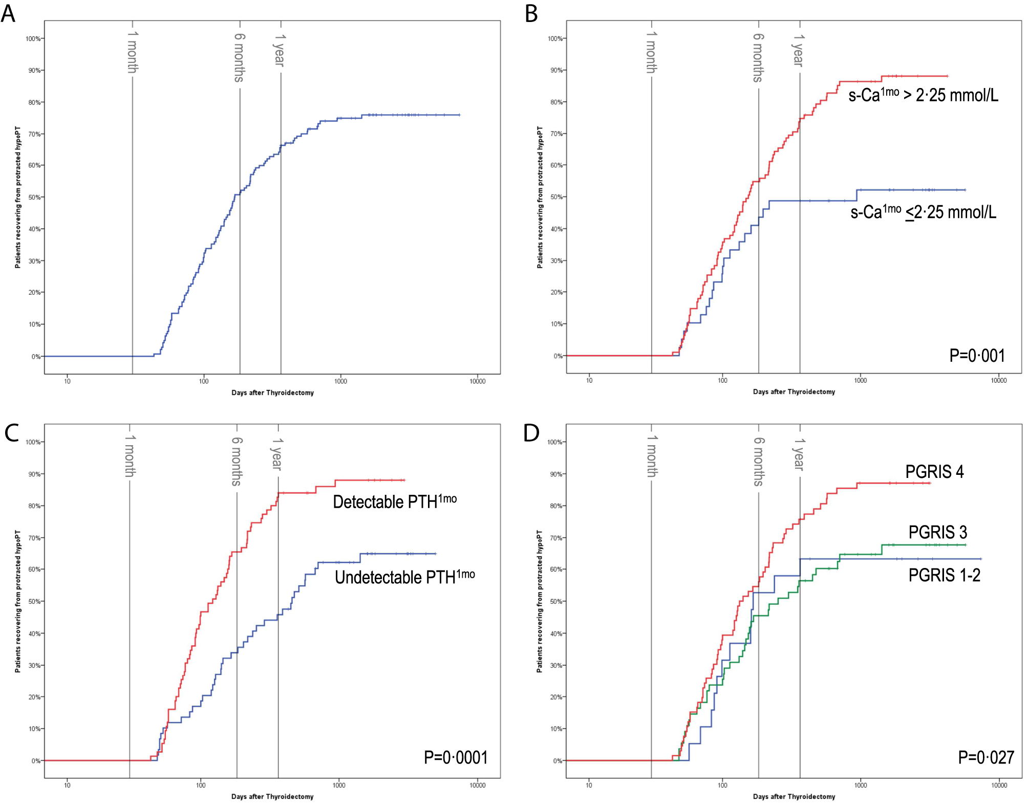 Time To Parathyroid Function Recovery In Patients With Protracted