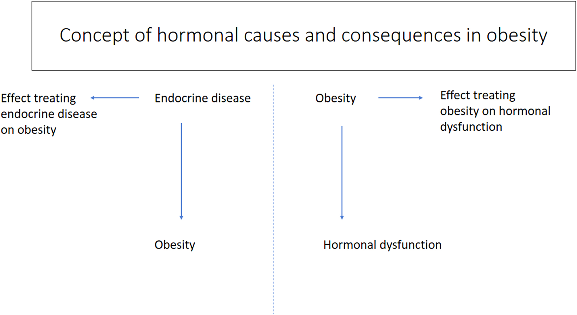 European Society of Endocrinology Clinical Practice Guideline: Endocrine work-up in obesity in: European Journal of Endocrinology Volume 182 Issue 1 (2020)